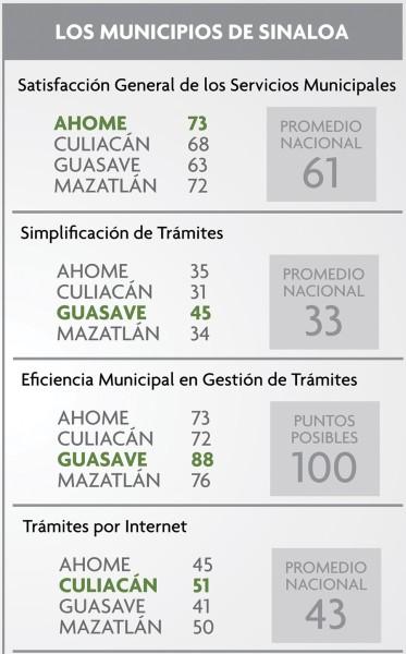 Sinaloaennumeros2015040601